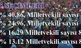 Halk 7 Haziran'da AKP'ye yeter dedi