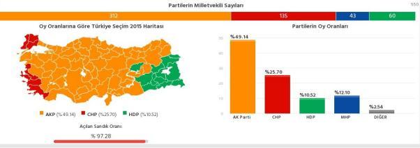 Resmi olmayan sonuçlara göre oy oranları ve milletvekili sayısı.